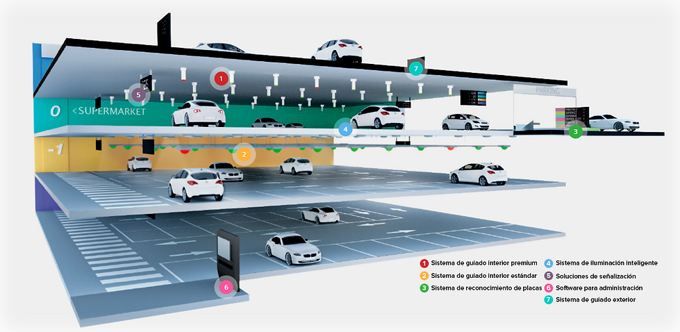 Venta e instalación de sistemas de estacionamiento guiado, iluminación LED para sótanos y sensores. Somos Parkhelp México.
