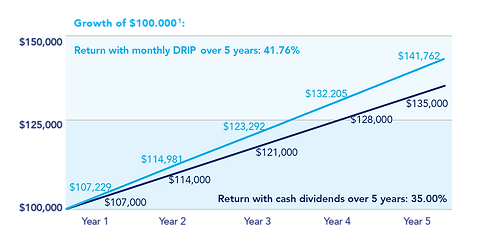 Existing Investors - Investment Graph .p