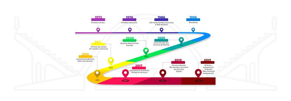 Linha do tempo RSC - versão horizontal.j