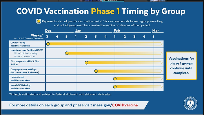 covid vaccine phase 1 timing by group.pn