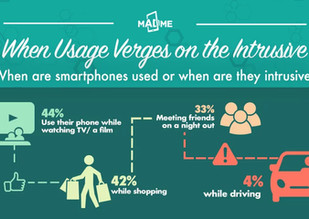 When Does Mobile Usage Verge on the Intrusive?