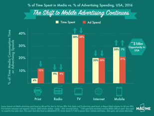 "Spotlight on Mobile Advertising's $100bn opportunity in Meekers ""Internet Trends Report 2017"""
