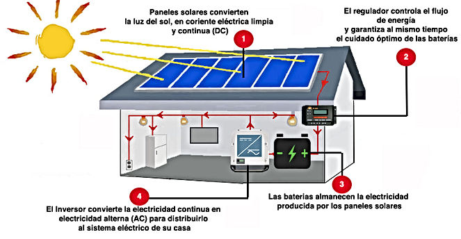 Sistema Aislado, Paneles solares, bateria