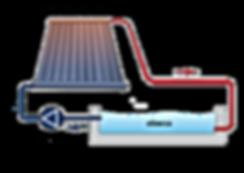 Funcionamiento de una calentador de agua dealberca - Solaris Enerxía