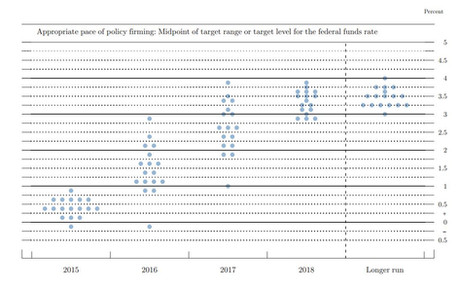 The Federal Funds Rate-connecting the dots.