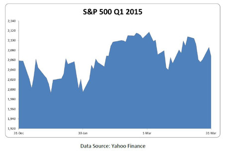 Q1 2015 Market Summary