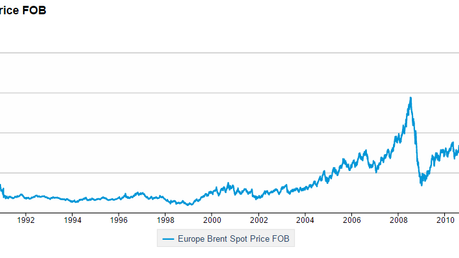 A follow up on oil prices