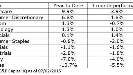 Q2 2015 Market Summary