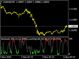 colored-stochastic-indicator.png