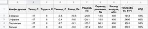 Таблица результатов моделирования грунтовый воздушный теплообменник