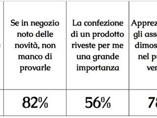 Tratti comportamentali dei clienti delle principali insegne italiane
