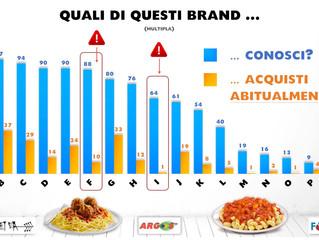 Il tasso di conversione notorietà / acquisto abituale di 18 marche di pasta