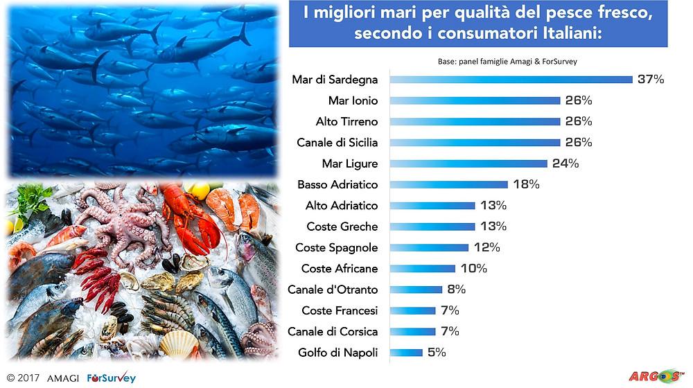 Pesce fresco, giudizio e opinione dei consumatori