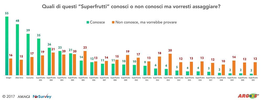 Superfrutti Amagi & ForSurvey