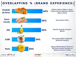 La commistione tra brand experience e reperibilità distributiva