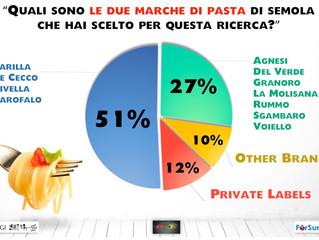 La Quota Spontanea delle Private Label nel Mercato della Pasta