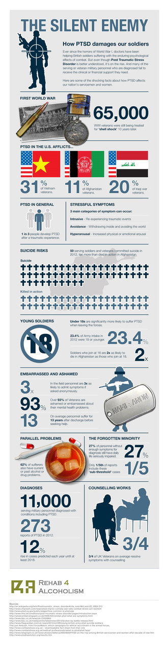 The Silent Enemy: How PTSD Damages Our Soldiers – An infographic aiming to raise awareness about PTS