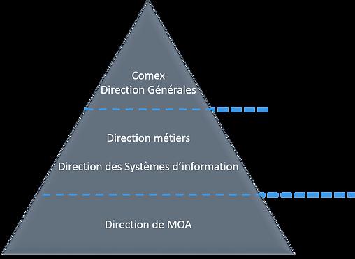 SAFe pyramide tranformation Agile