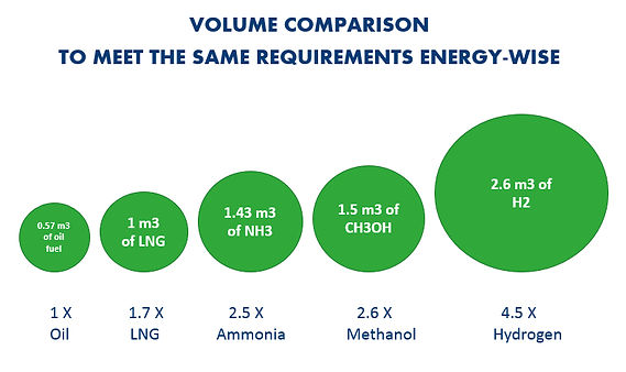 VOLUME COMPARISON TO MEET THE SAME ENERG
