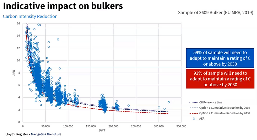 MRV Impact on Bulkers - as per Lloyd's Register