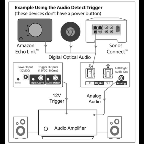 Audio Detect Trigger Example with Border
