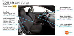 Nissan description