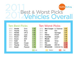 Ecology Center Vehicle Rating ad