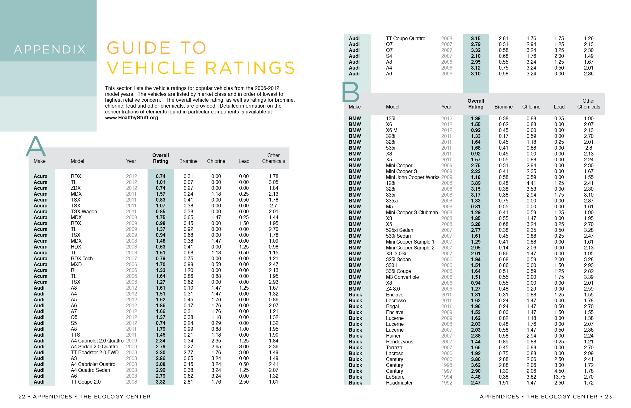 Vehicle Rating Guide Appendix