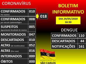 Atualização Covid 19 e Dengue do Município de São Carlos - SC 28/05/2020 - 16h00min