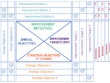 Aligning your top-level priorities with concrete targets at all levels in the organization
