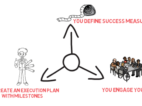 Strategy Execution in 3 Steps