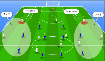 When creating a 3v2 Numerical advantage