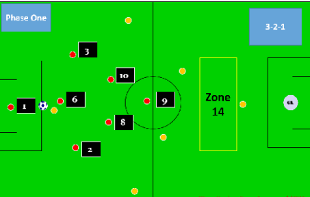individual development plan for 3 and 2