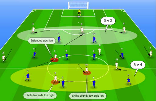 Creating a 3v2 situation at the back by