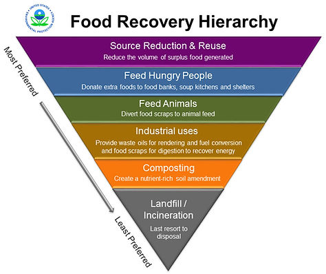 food_recovery_hierarchy_4_200ppi-1024x86