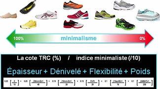 Côte TRC et indices minimalistes/ maximalistes