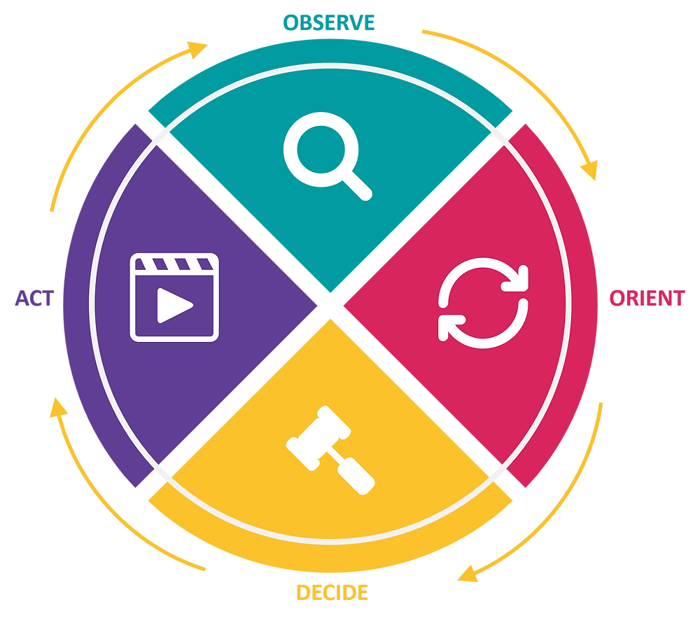 A circle cut into 4 pieces. Each piece is labeled with one step of John Boyd's OODA Loop. Starting from the top: Observe, orient, decide, act