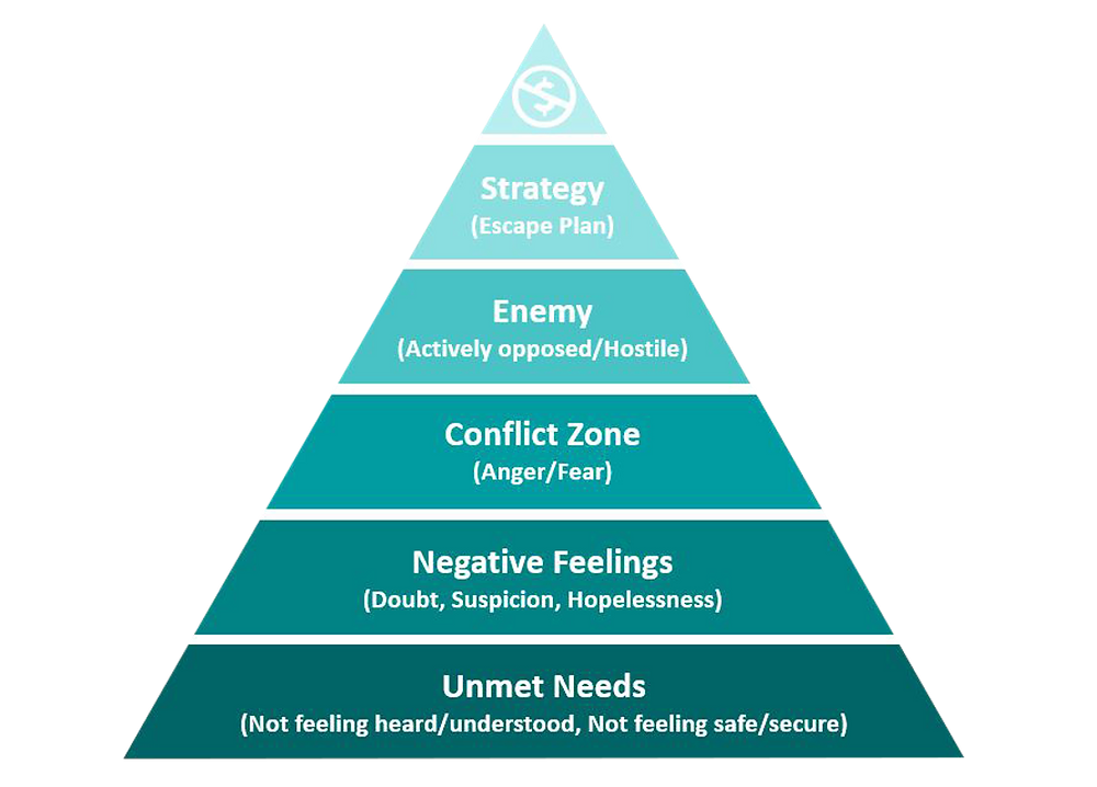 """Mary Shores's """"Conflict Pyramid""""....From bottom to top: Unmet needs, negative feelings, conflict zone, enemy, strategy/escape plan, lost revenue"""