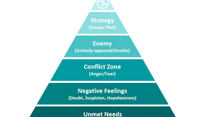 The Conflict Pyramid: What Happens During Customer Conflicts