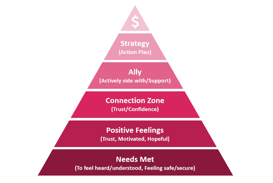 Mary Shores's connection pyramid (pink). From top to bottom: Needs met, positive feelings, connection zone, ally, strategy, revenue