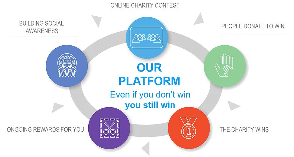 donate win charity rewards