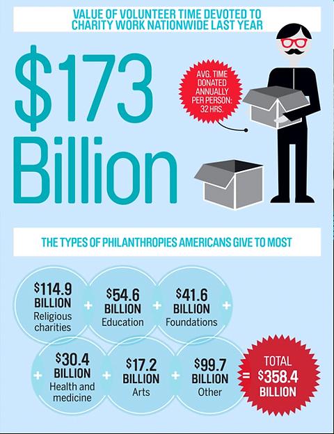 philanthropy volunteer giving