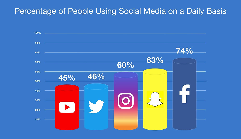 Percentage of People Using Social Media