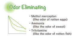 Odor Eliminating