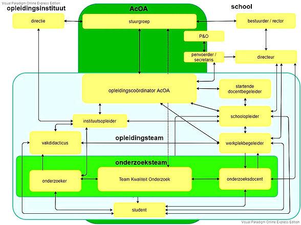 organogram%20AcOA_edited.jpg