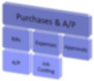 Noel & Boyd LLP, CPAs, Certified ProAdvisors for QuickBooks Online