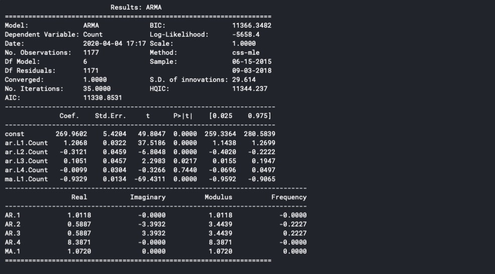 Summary of dataset