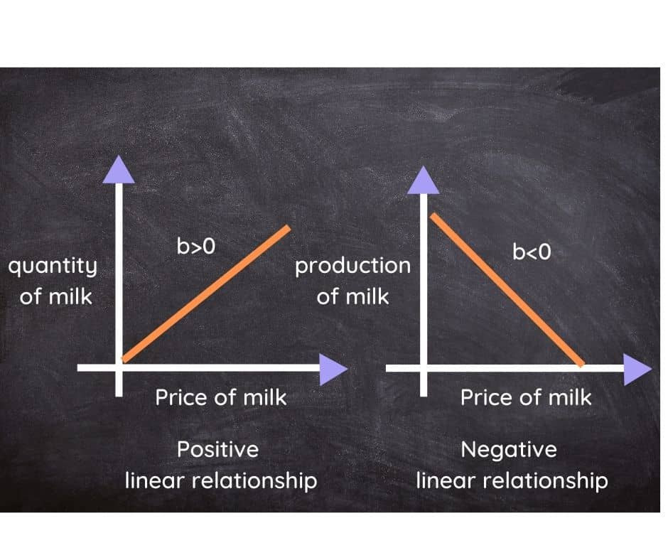 Showing positive and negative linear relationship