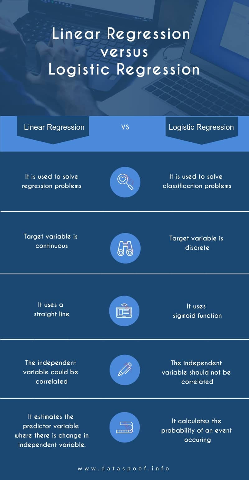 Linear regression vs logistic regression