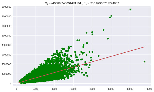 plot of linear regression using scipy